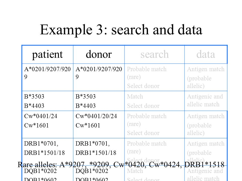 Example 3: search and data