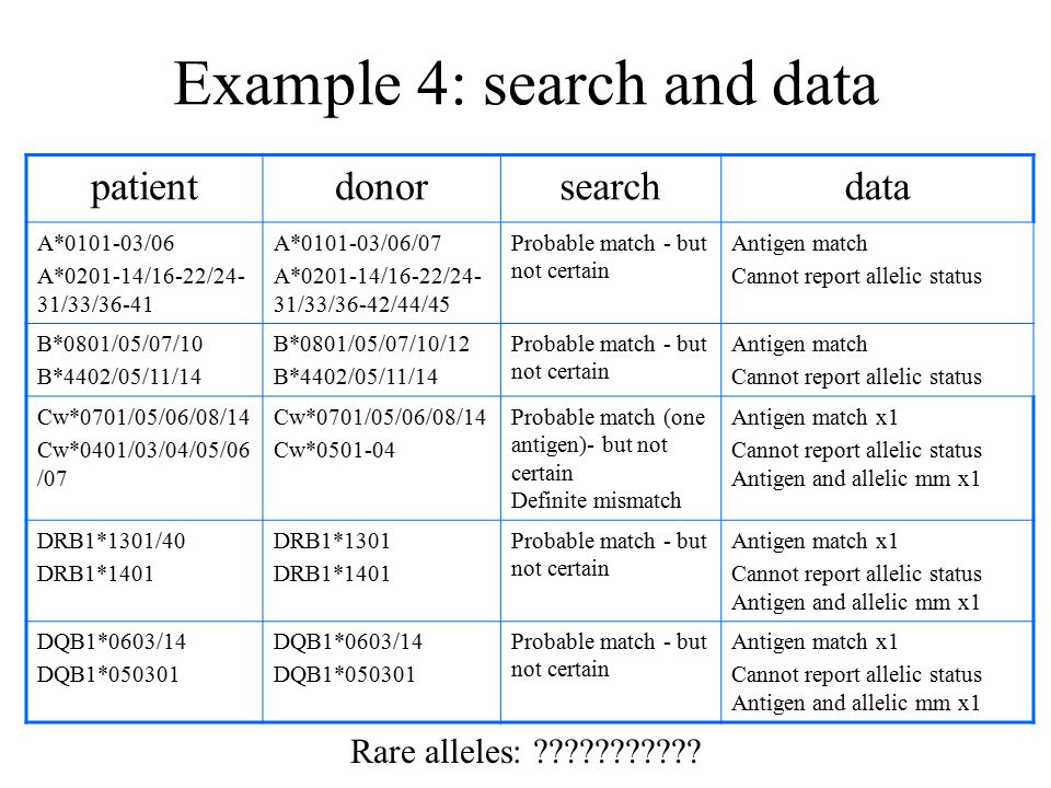 Example 4: search and data