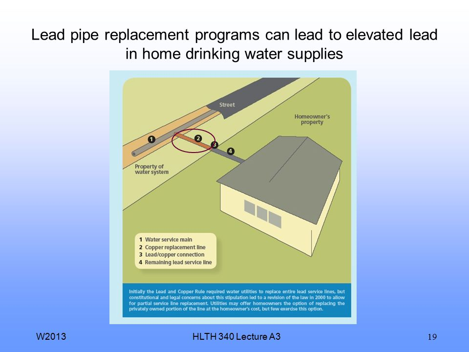 Lead pipe replacement programs can lead to elevated lead in home drinking water supplies