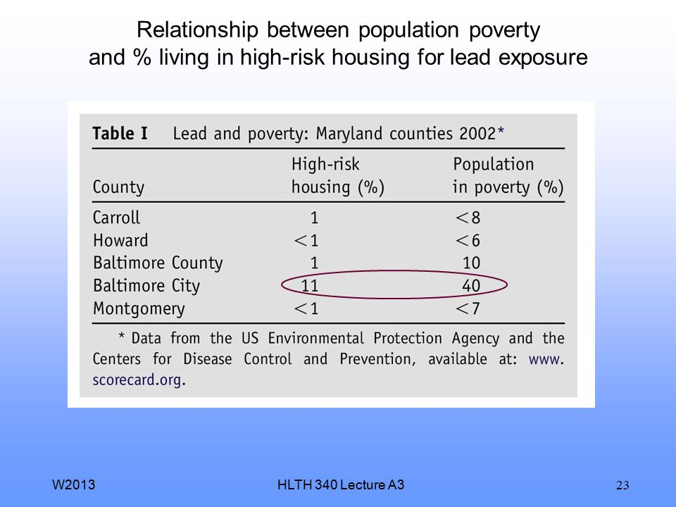 Relationship between population poverty and % living in high-risk housing for lead exposure