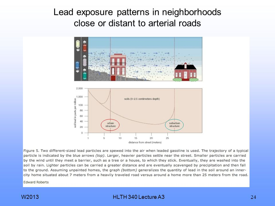 Lead exposure patterns in neighborhoods close or distant to arterial roads