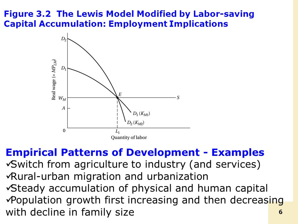 Empirical Patterns of Development - Examples