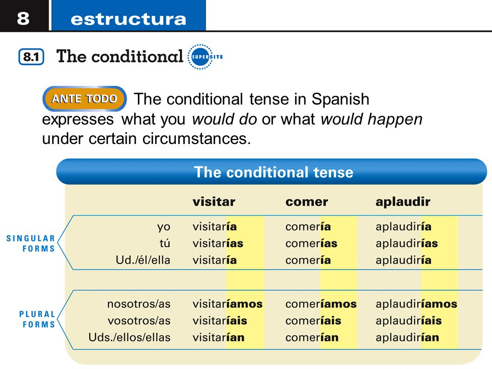 The conditional tense in Spanish expresses what you would do or what would happen under certain circumstances.