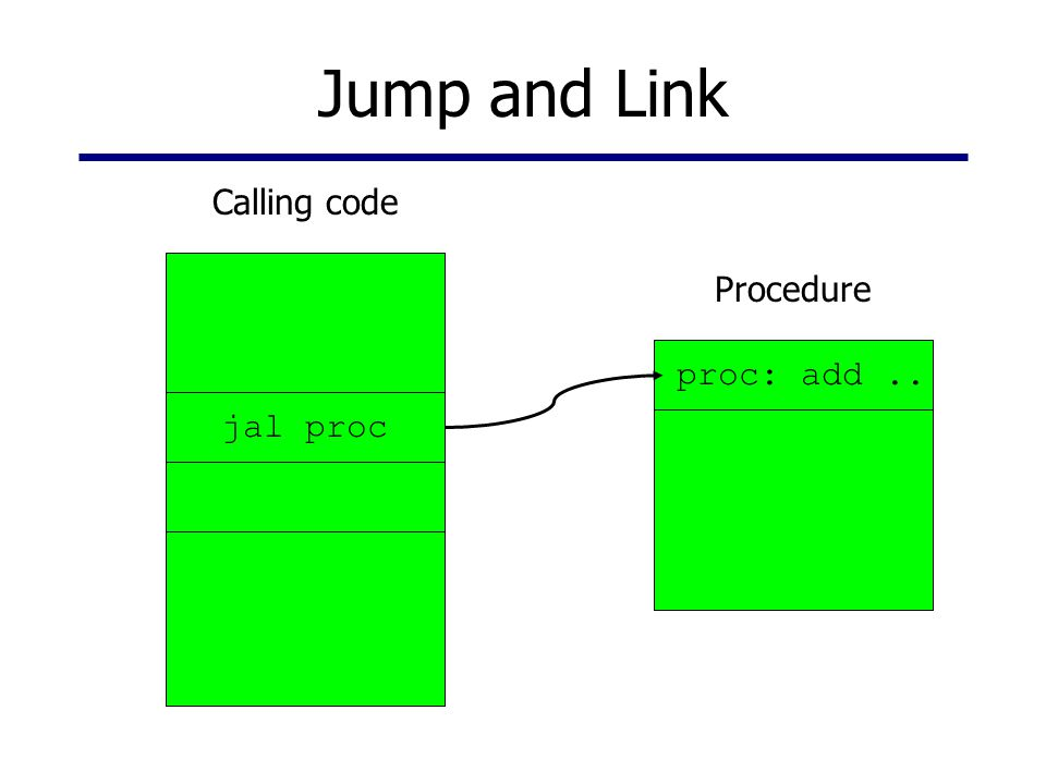 Jump and Link Calling code Procedure proc: add .. jal proc