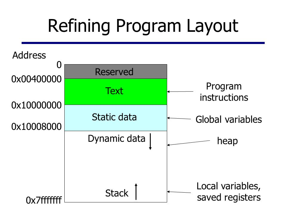 Refining Program Layout