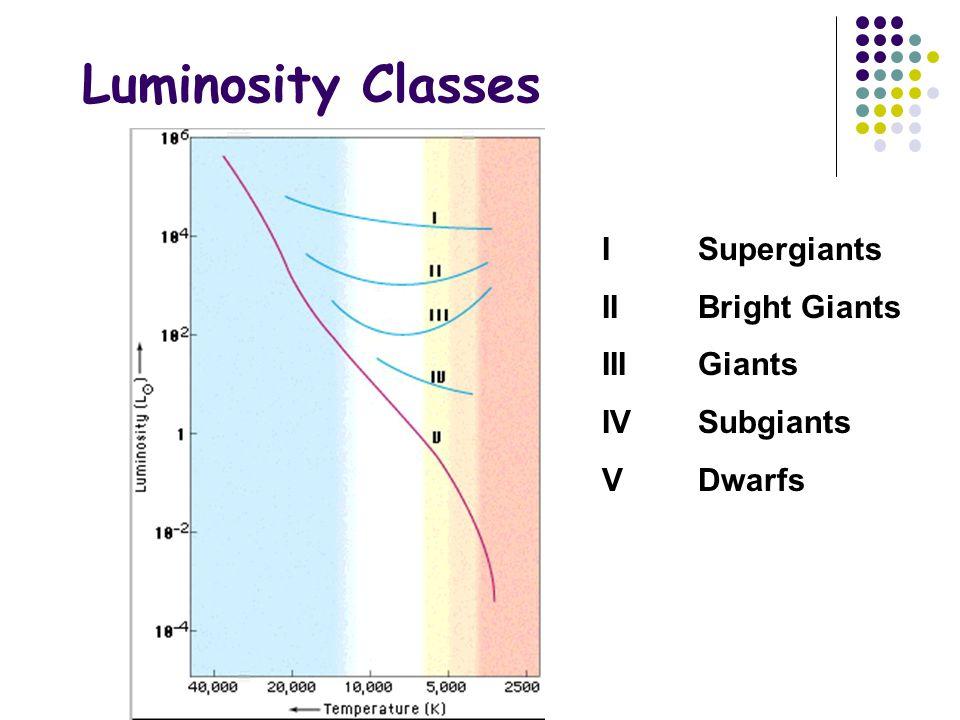 Luminosity Classes I Supergiants II Bright Giants III Giants