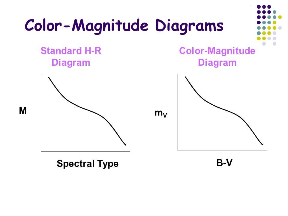Color-Magnitude Diagrams