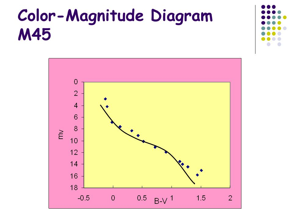 Color-Magnitude Diagram M45
