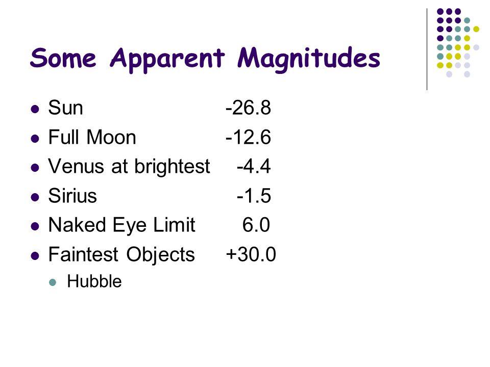 Some Apparent Magnitudes