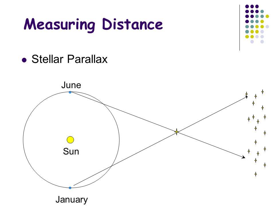 Measuring Distance Stellar Parallax June Sun January