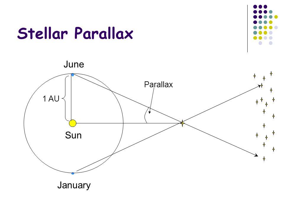 Stellar Parallax June January Sun Parallax 1 AU