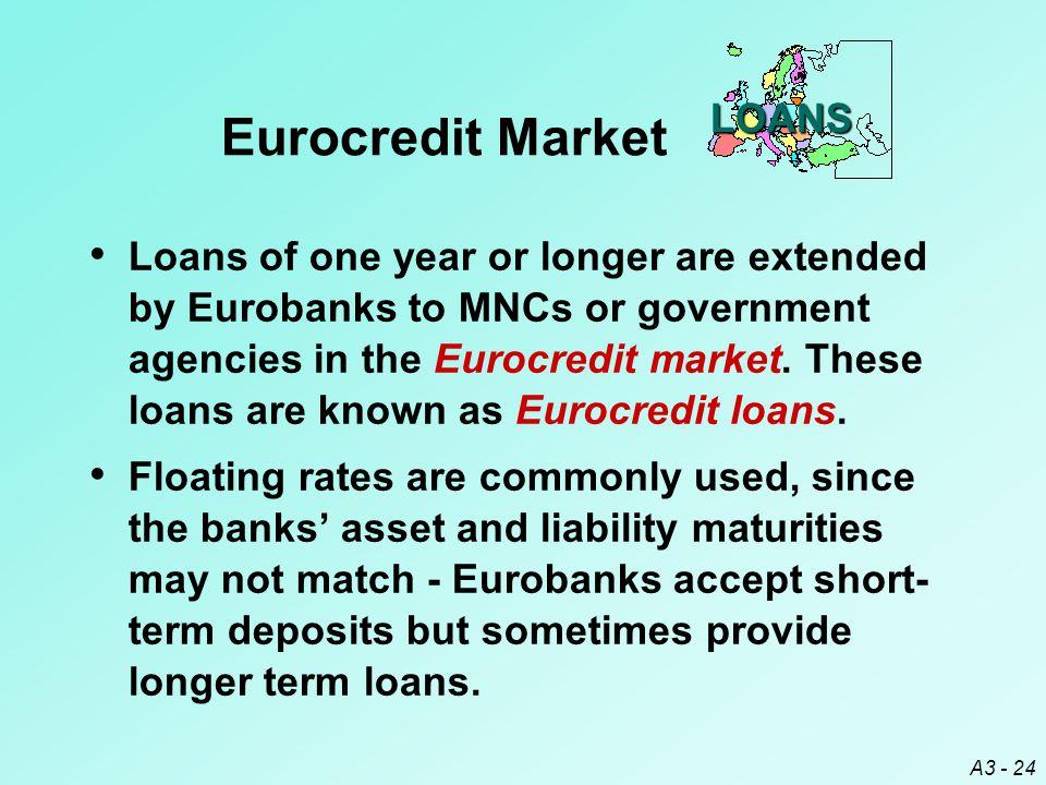 Eurocredit Market LOANS