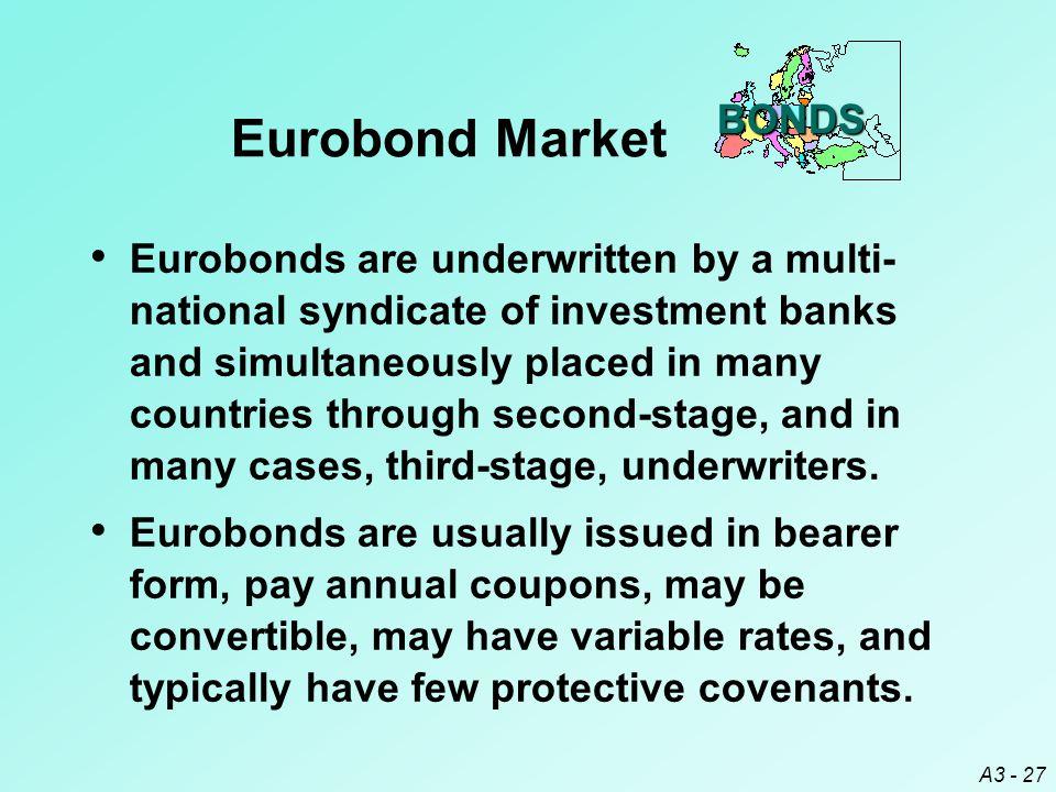 BONDS Eurobond Market.