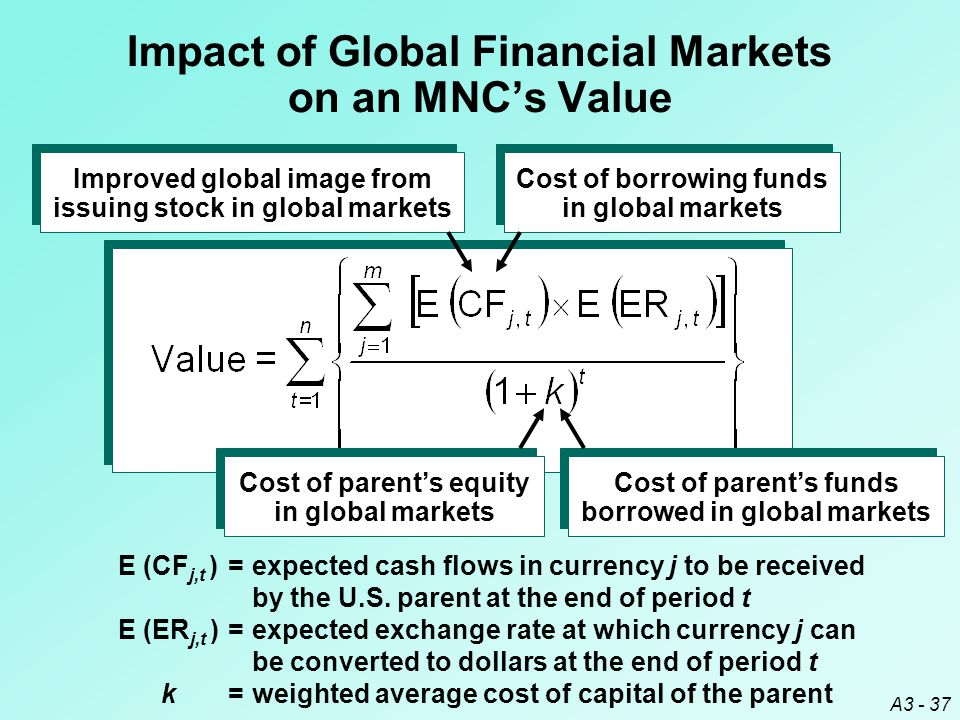 Impact of Global Financial Markets on an MNC's Value