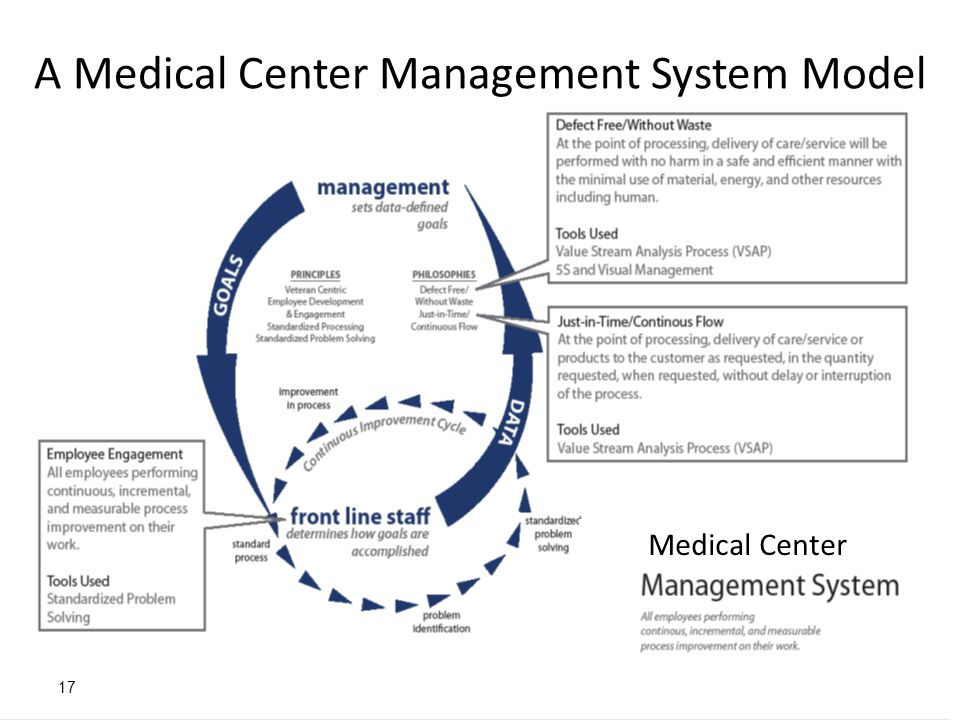 A Medical Center Management System Model