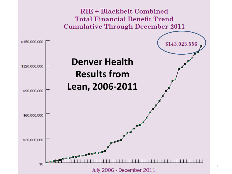 Denver Health Results from Lean, 2006-2011