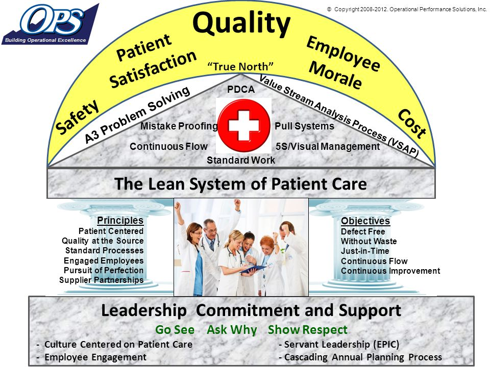 Quality Patient Employee Morale Satisfaction Safety Cost