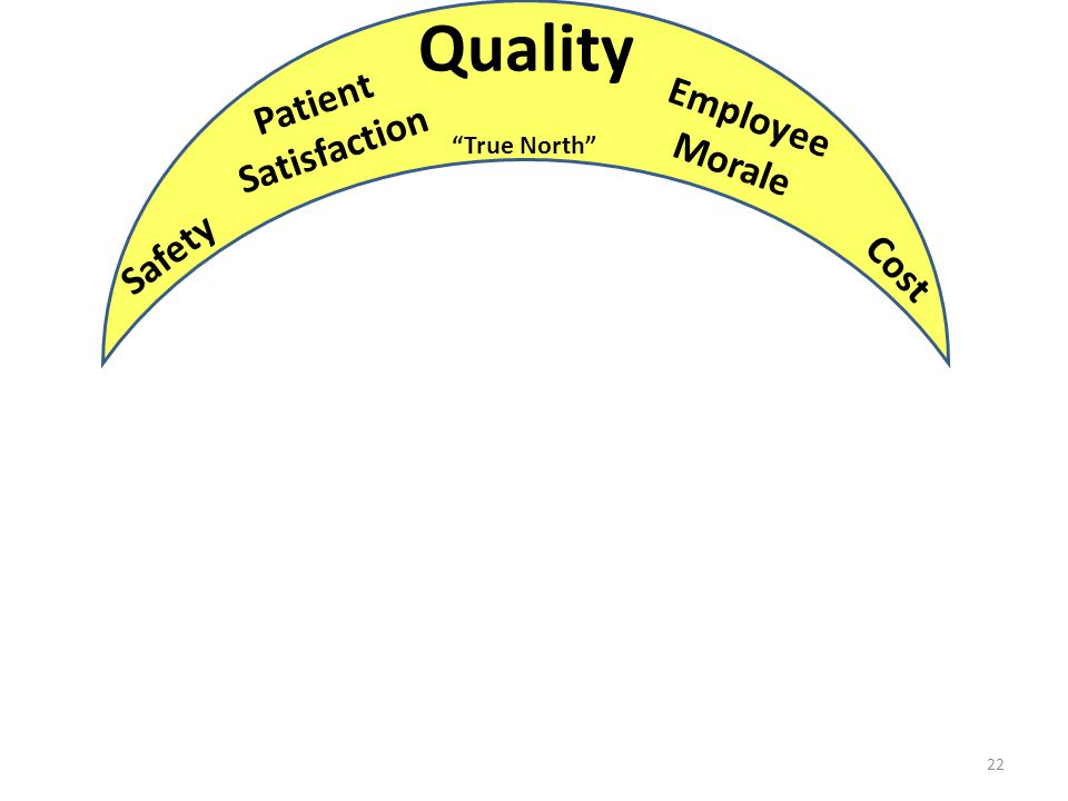 Quality Patient Satisfaction Employee Morale True North Safety Cost