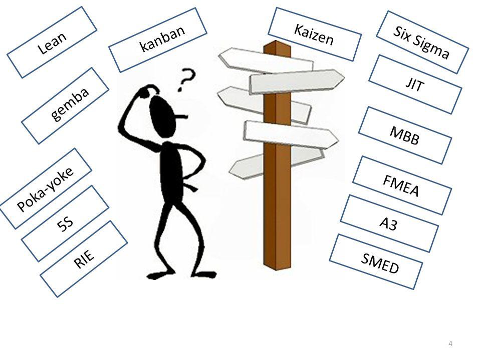 Kaizen Lean Gkanban Six Sigma JIT Ggemba MBB FMEA Poka-yoke 5S A3 RIE GSMED
