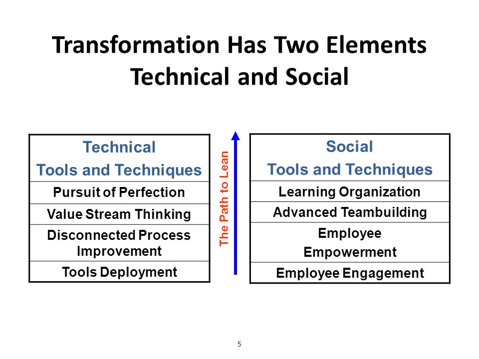 Transformation Has Two Elements Technical and Social