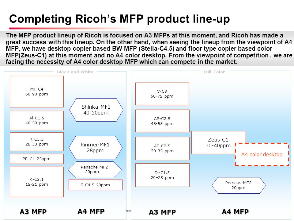Completing Ricoh's MFP product line-up