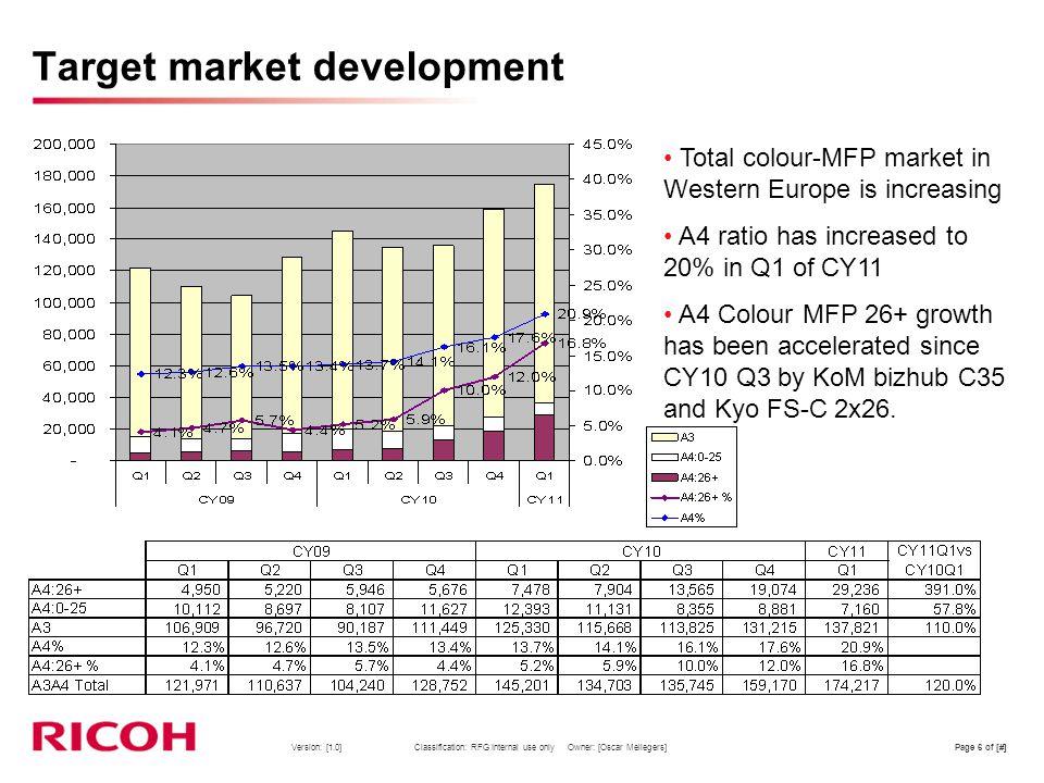 Target market development
