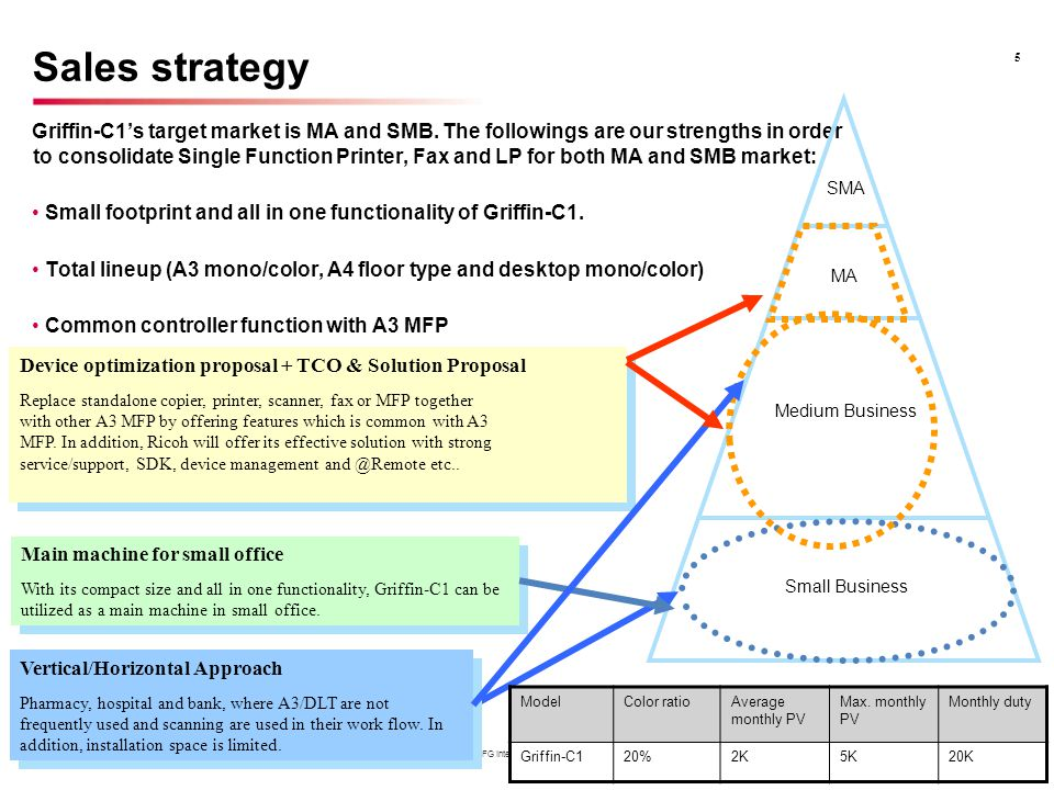 Sales strategy 5. SMA. MA. Medium Business. Small Business.