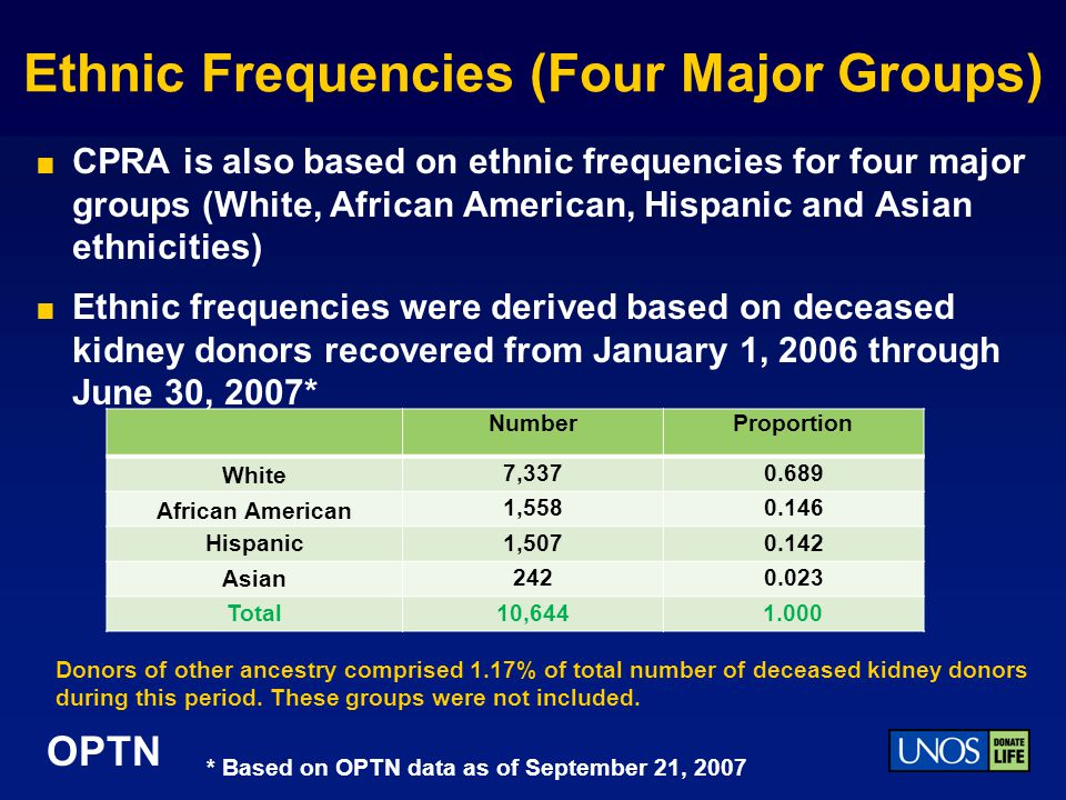 Ethnic Frequencies (Four Major Groups)