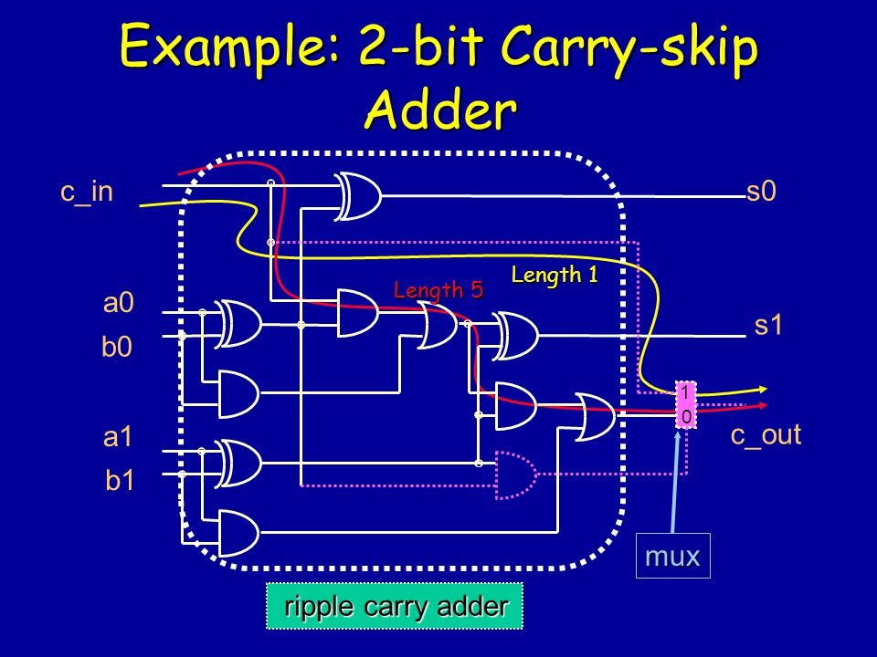 Example: 2-bit Carry-skip Adder