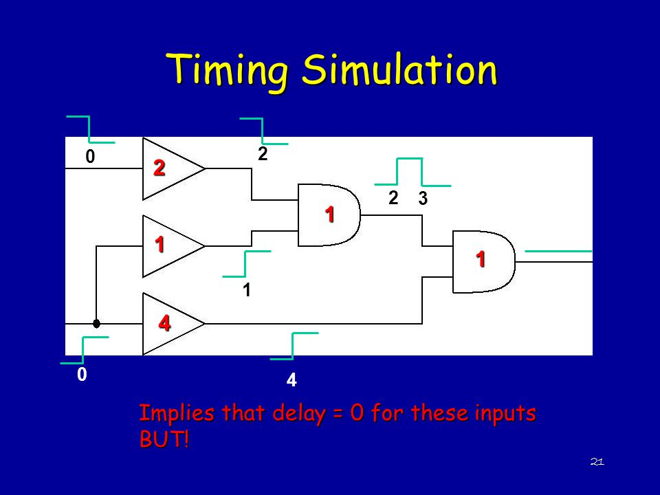 Timing Simulation 2 1 4 Implies that delay = 0 for these inputs BUT! 2