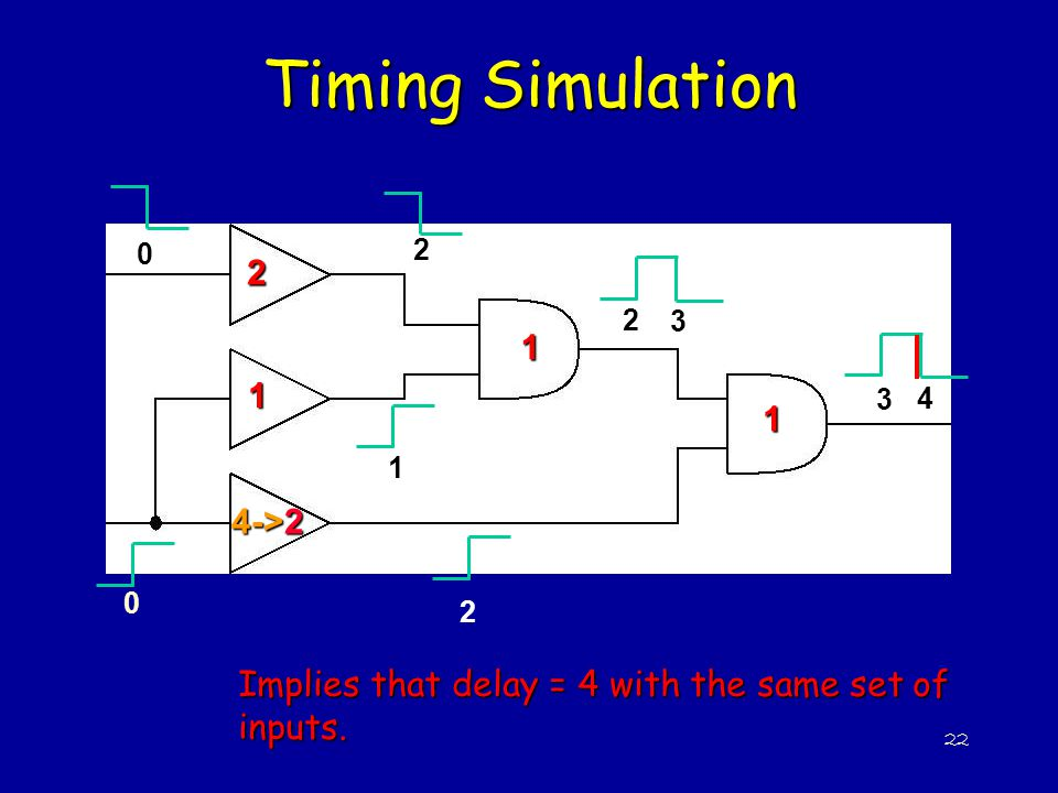 Timing Simulation 2 1 1 1 4->2