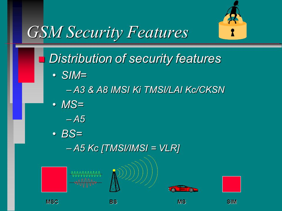 GSM Security Features Distribution of security features SIM= MS= BS=