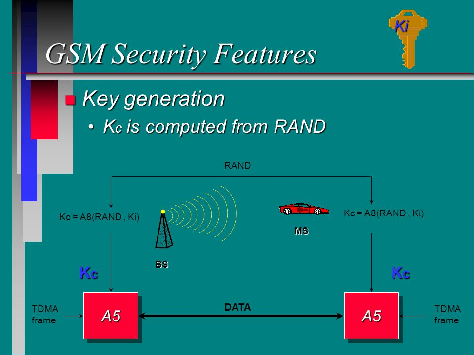 GSM Security Features Key generation Kc is computed from RAND Ki Kc Kc