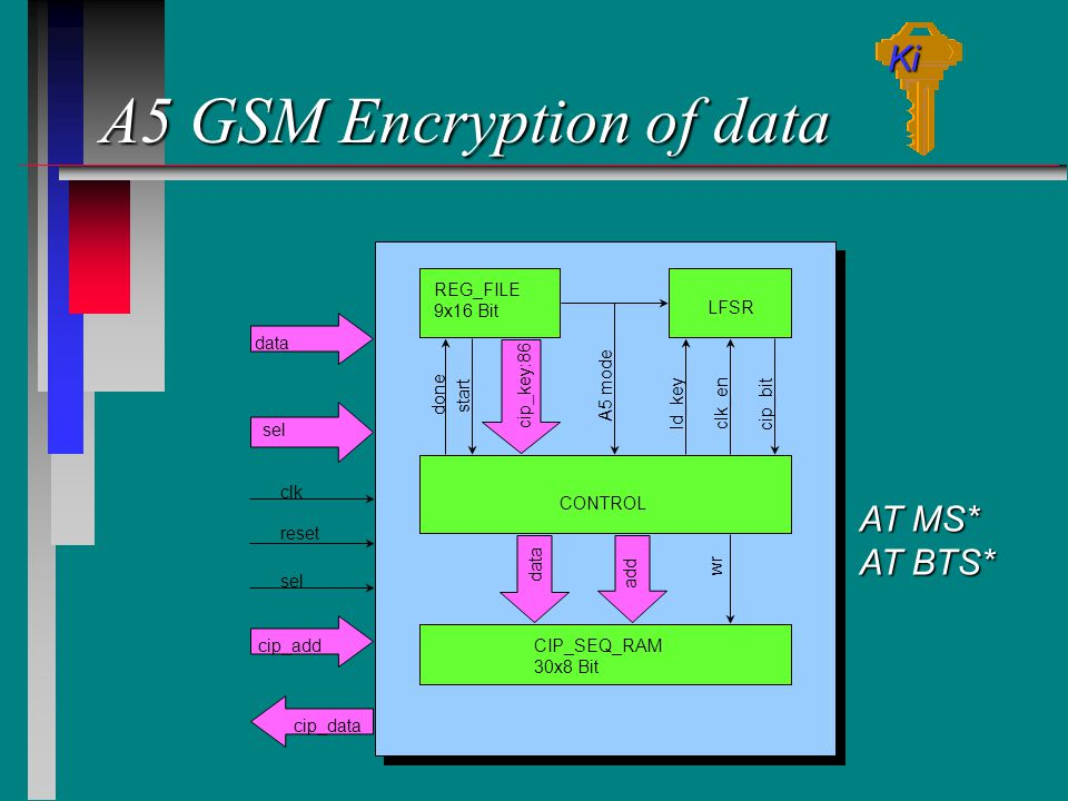 A5 GSM Encryption of data