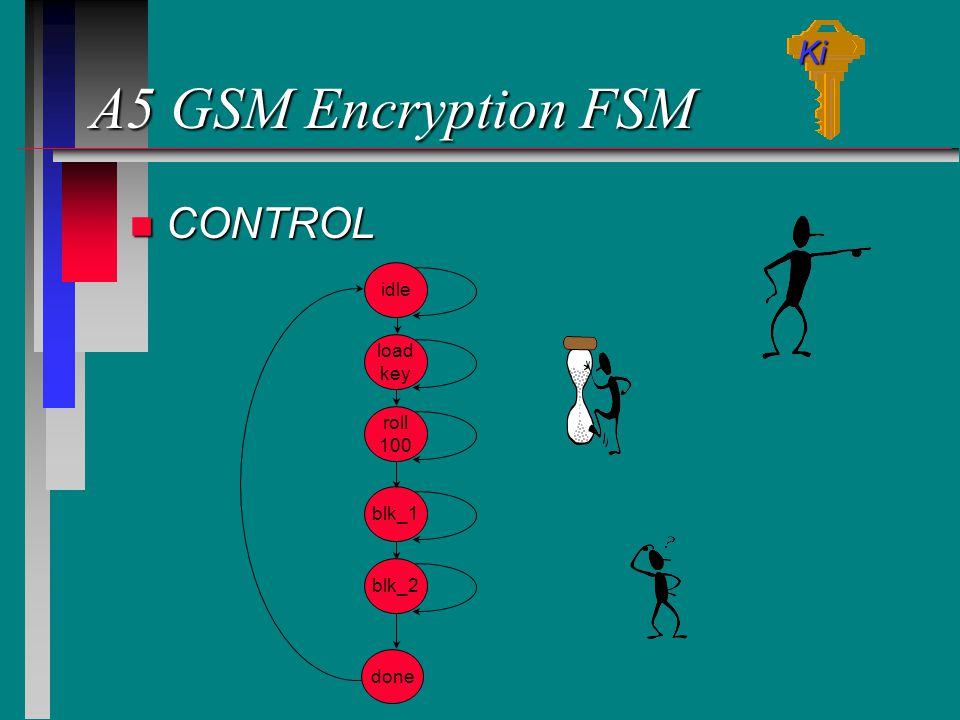 A5 GSM Encryption FSM CONTROL Ki idle load key roll 100 blk_1 blk_2