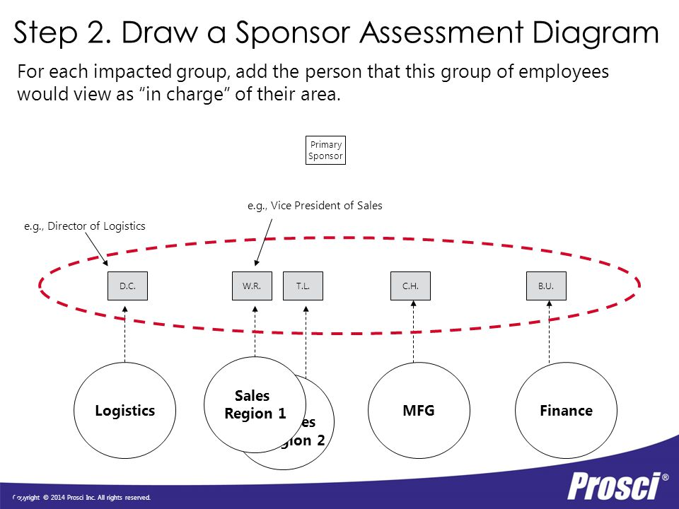 Step 2. Draw a Sponsor Assessment Diagram