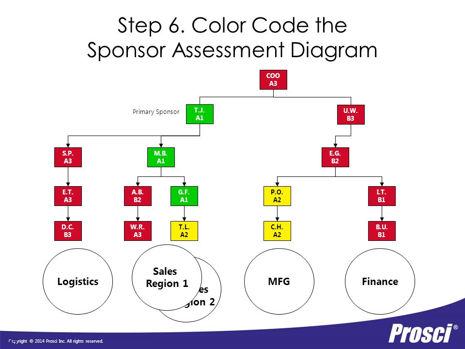 Step 6. Color Code the Sponsor Assessment Diagram