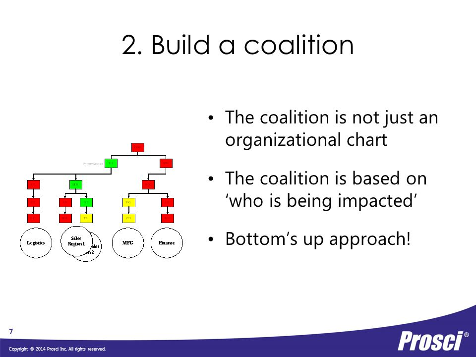 2. Build a coalition The coalition is not just an organizational chart