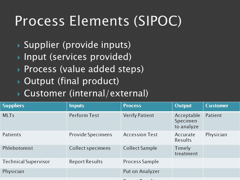 Process Elements (SIPOC)
