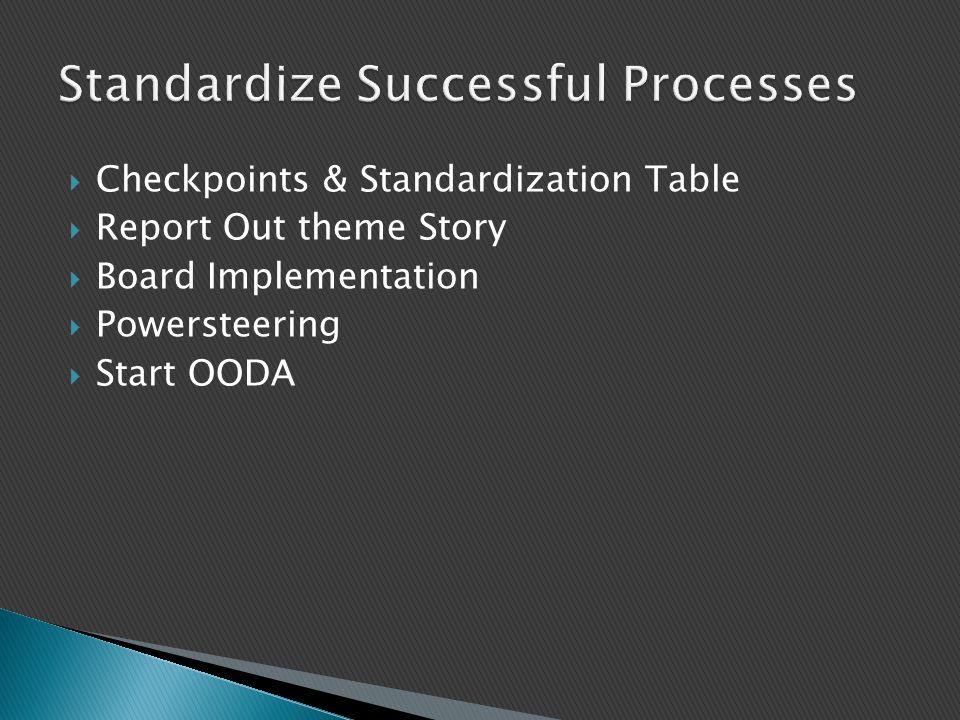 Standardize Successful Processes