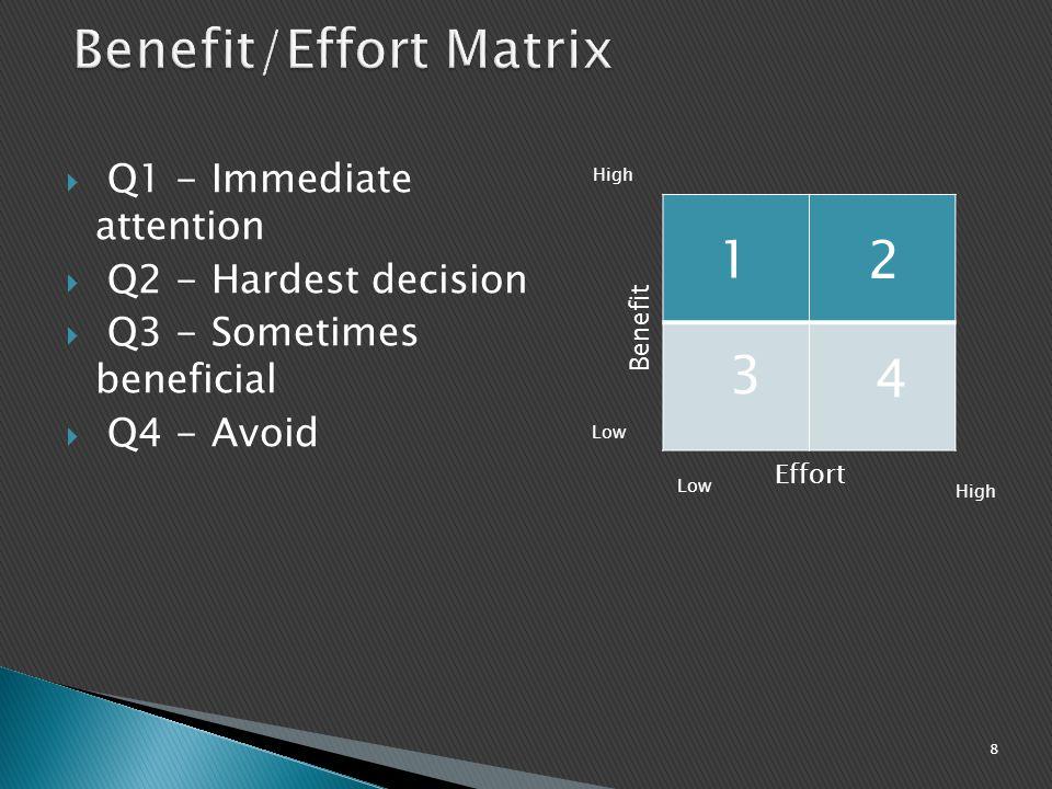Benefit/Effort Matrix