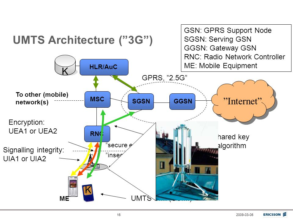 UMTS Architecture ( 3G )