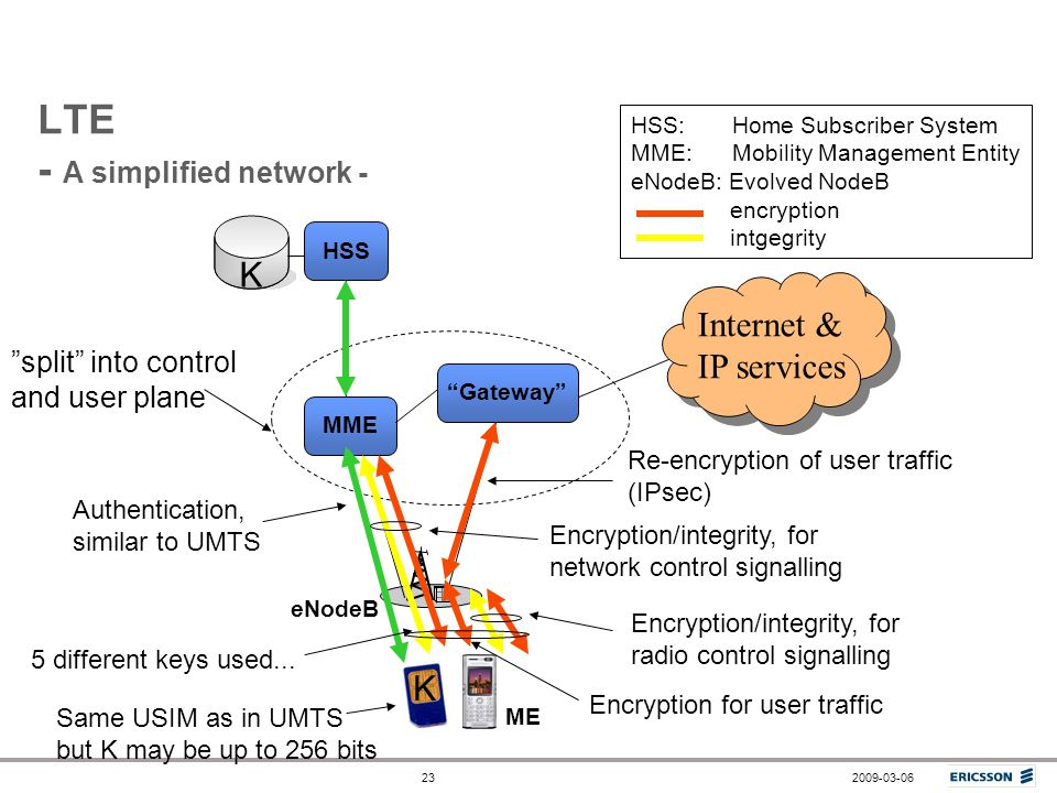 LTE - A simplified network -