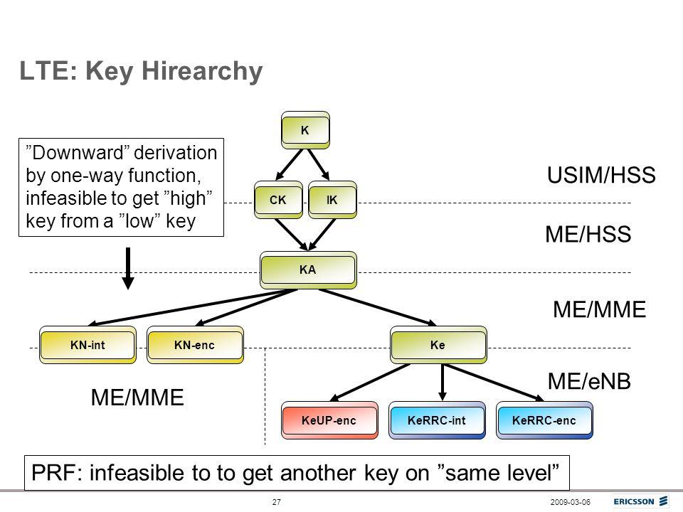 LTE: Key Hirearchy USIM/HSS ME/HSS ME/MME ME/eNB ME/MME