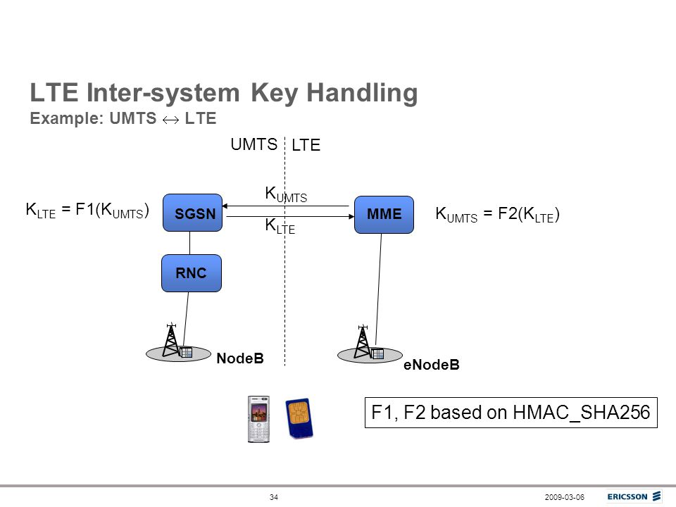 LTE Inter-system Key Handling Example: UMTS  LTE