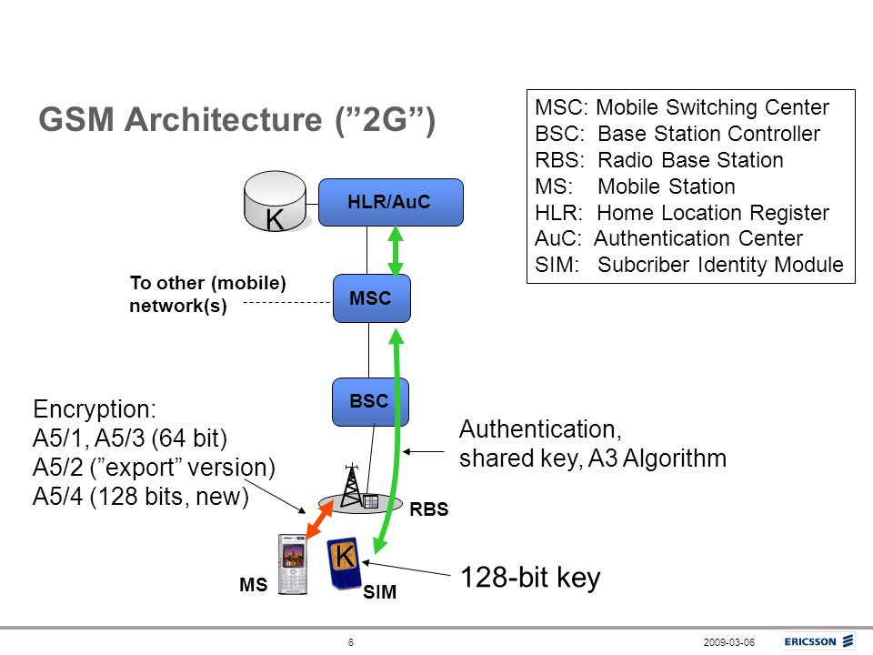 Cryptography in mobile networks ppt video online download for Architecture 2g