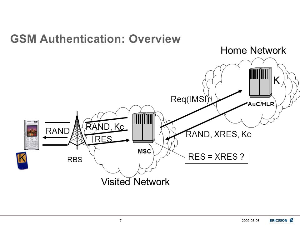 GSM Authentication: Overview