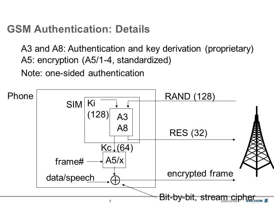 GSM Authentication: Details