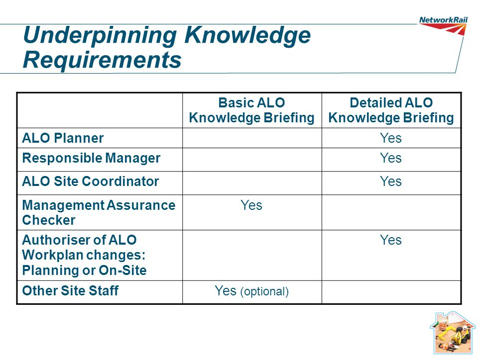 Underpinning Knowledge Requirements