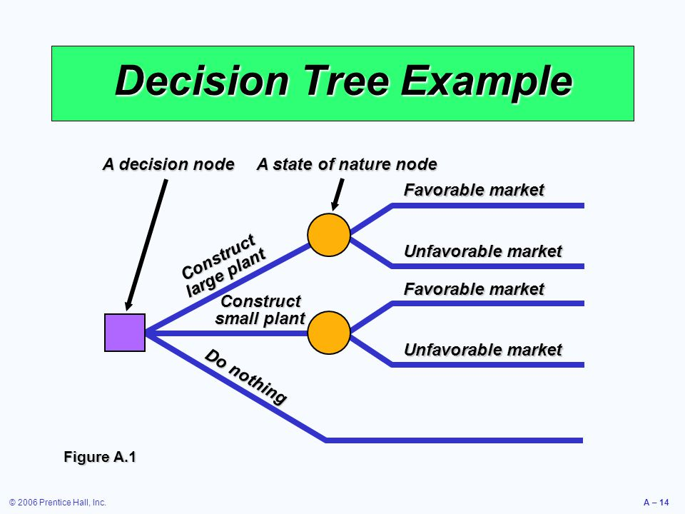 Decision Tree Example A decision node A state of nature node